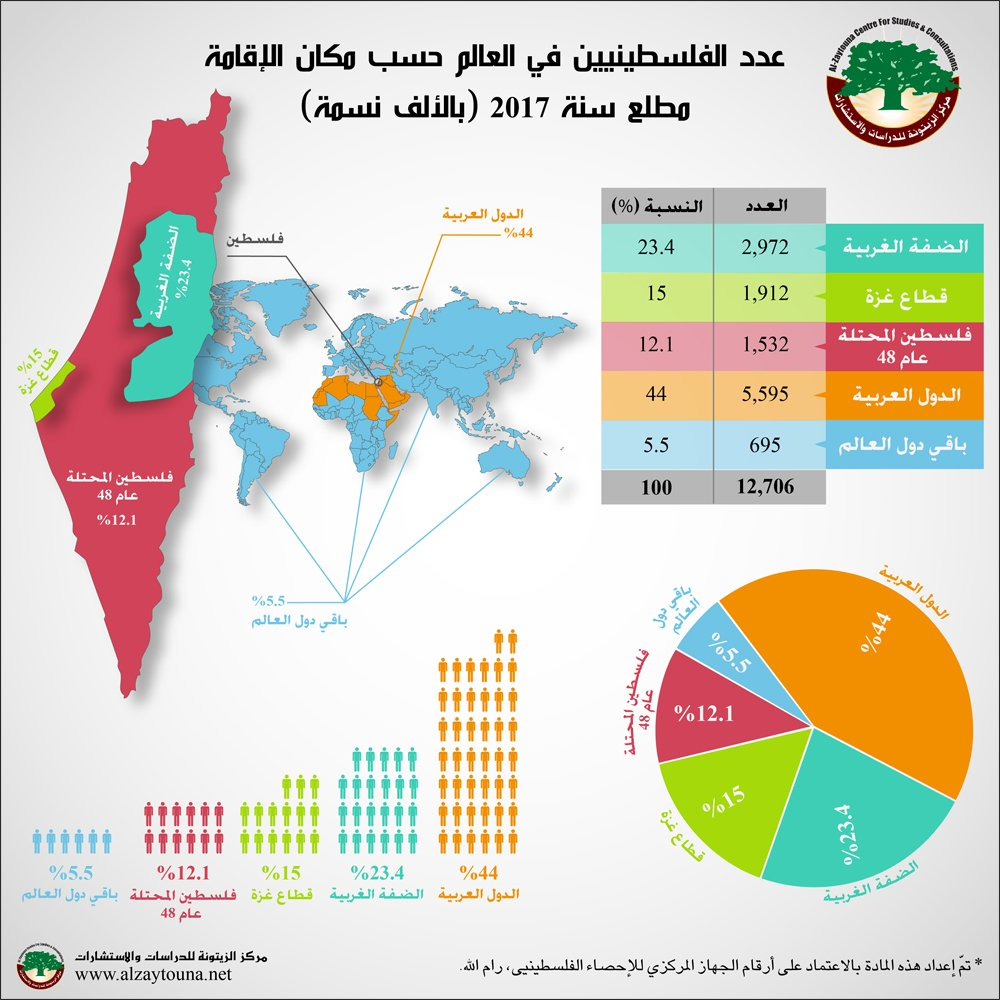 Infograph_Alzaytouna_PCBS_Pal-People_2017